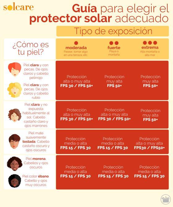 Cremas Solares Solcare Recomendaciones